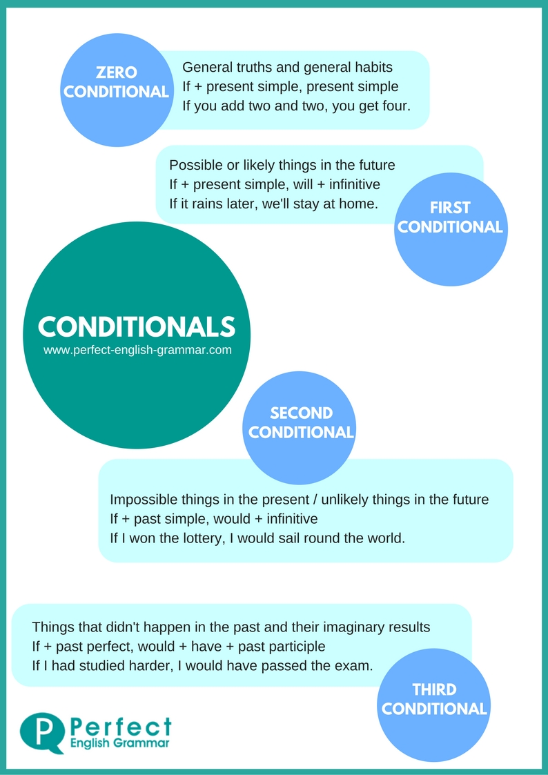 Conditionals Infographic