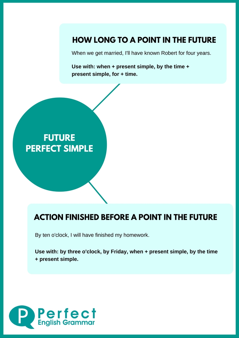 The Future Perfect Tense in English