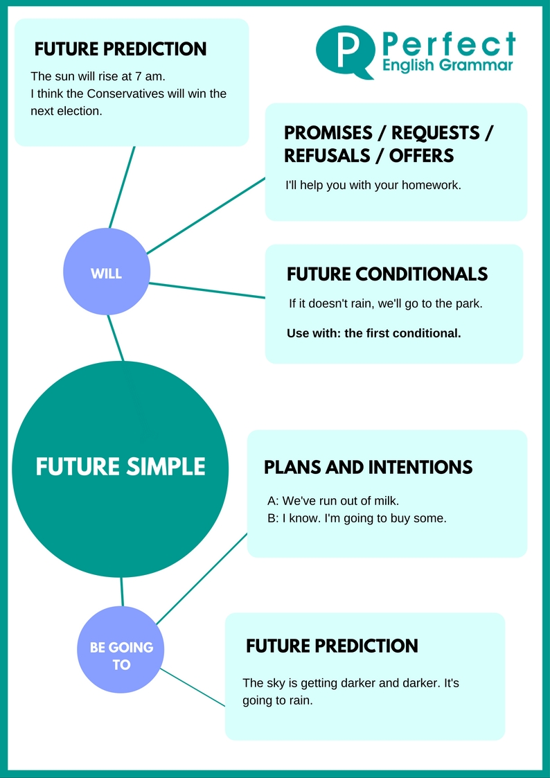 Future Simple Infographic