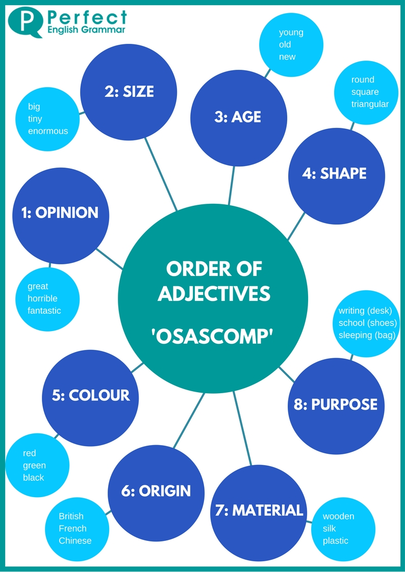 Order of Adjectives Infographic