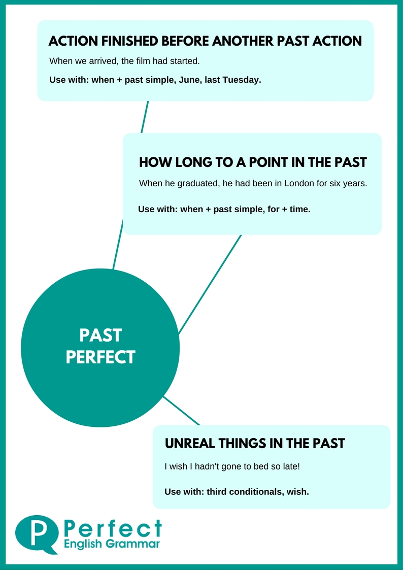 Past Perfect Infographic