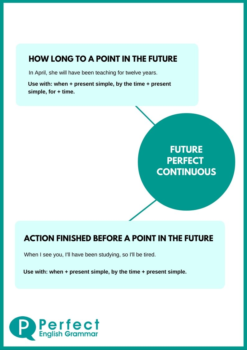 Future Perfect Continuous Infographic