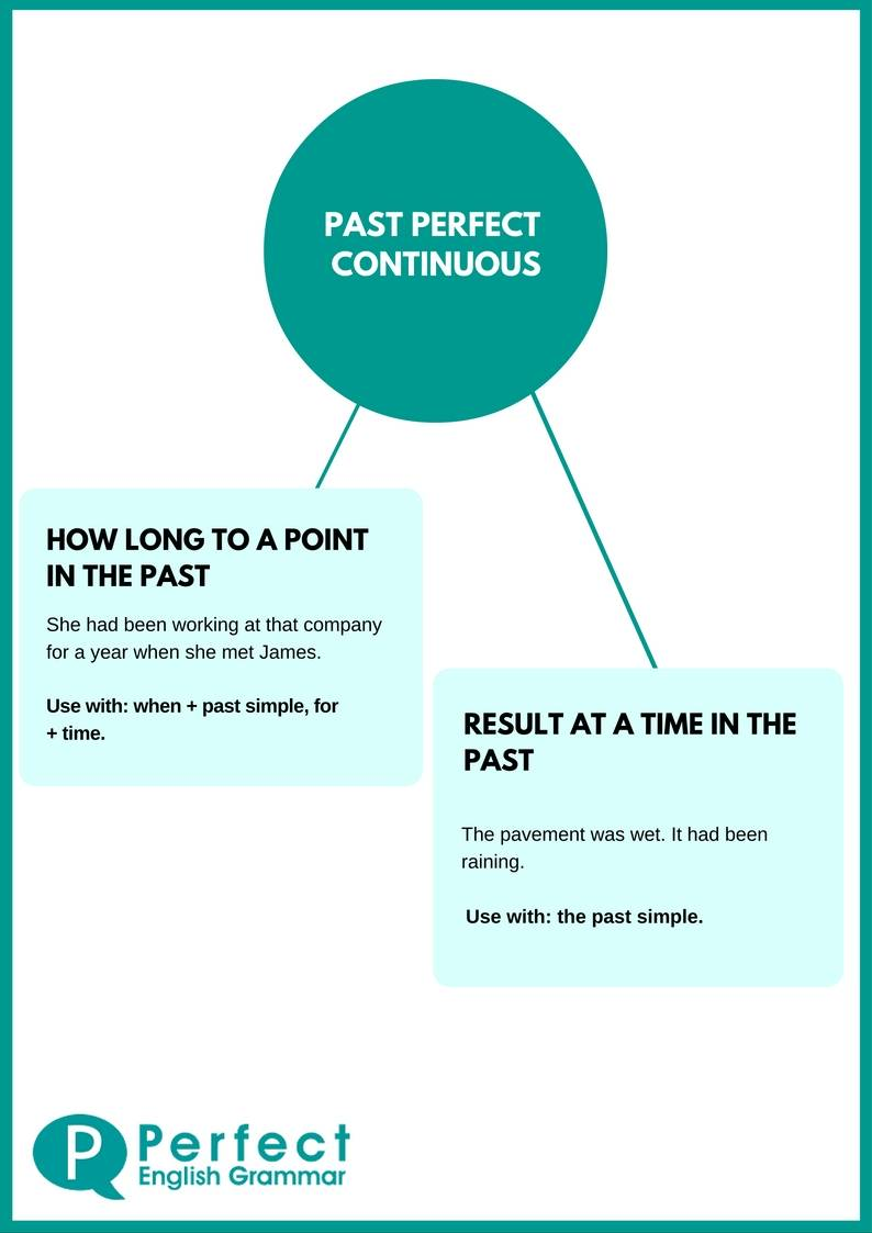 The Past Perfect Continuous Tense - When should we use it?