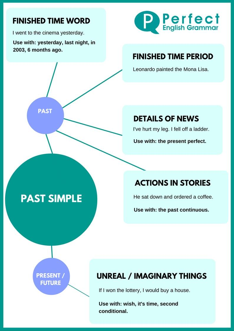 Using The Past Simple Or Simple Past Tense