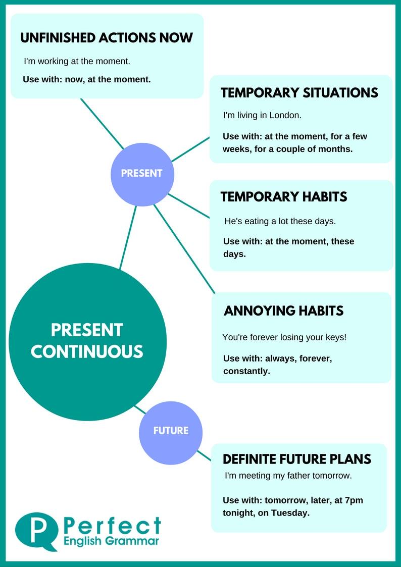 Present Continuous Use Or Present Progressive Use