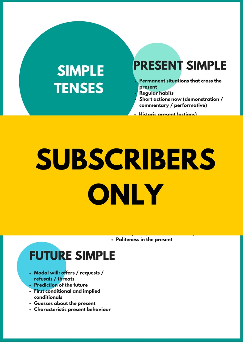 Simple Tenses Infographic